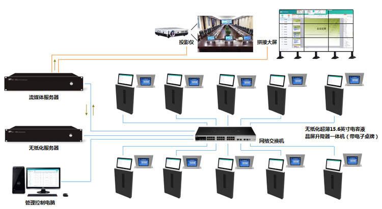 智能无纸化会议室交互系统方案设计