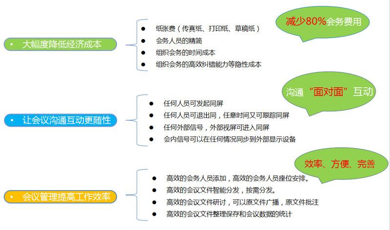 升降器无纸化会议产品设备报价